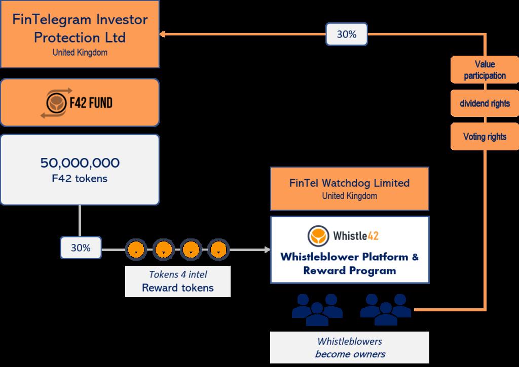 FinTelegram and Whistle42 whistleblower platform